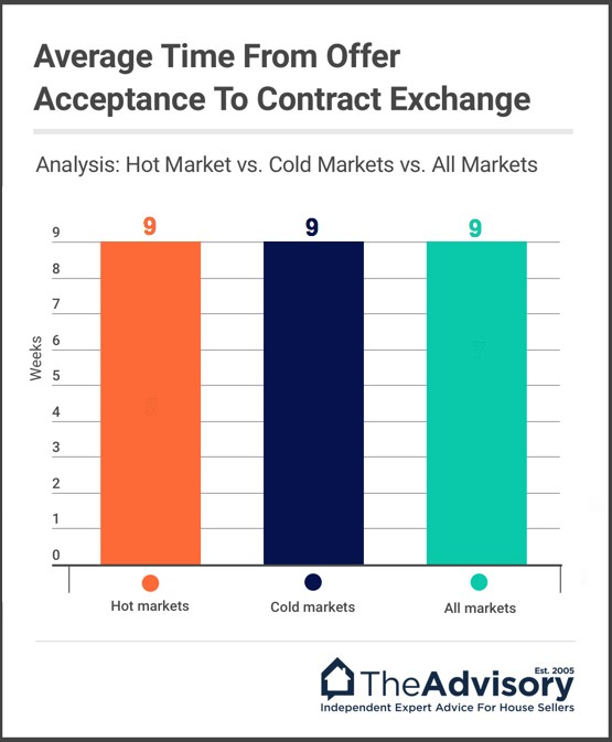 How long on average does it take from getting an offer to exchange of contracts