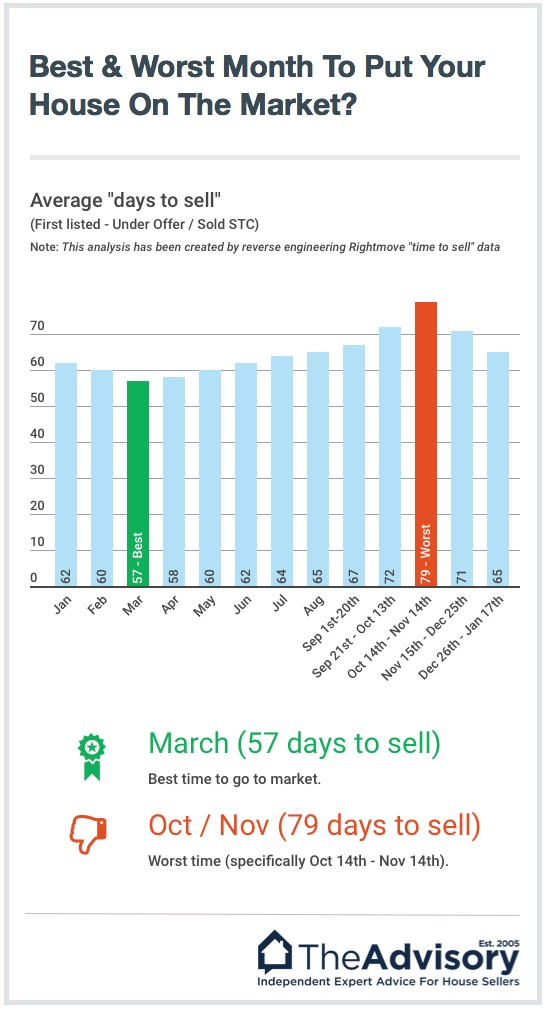 graph showing the best and worth months to sell a house in the UK