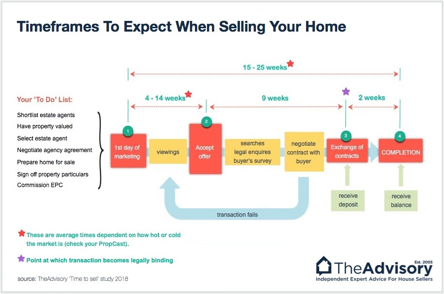 How long to sell a house chart