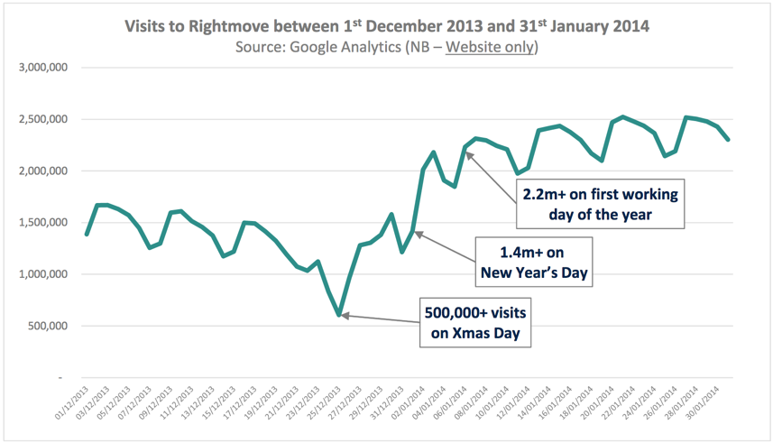 Visitors to Rightmove over Christmas
