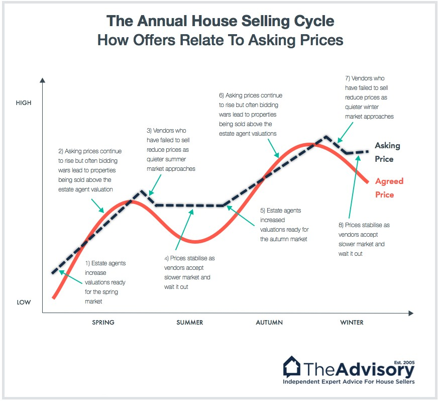 Annual house selling cycle