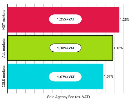 Average-estate-agent-fees