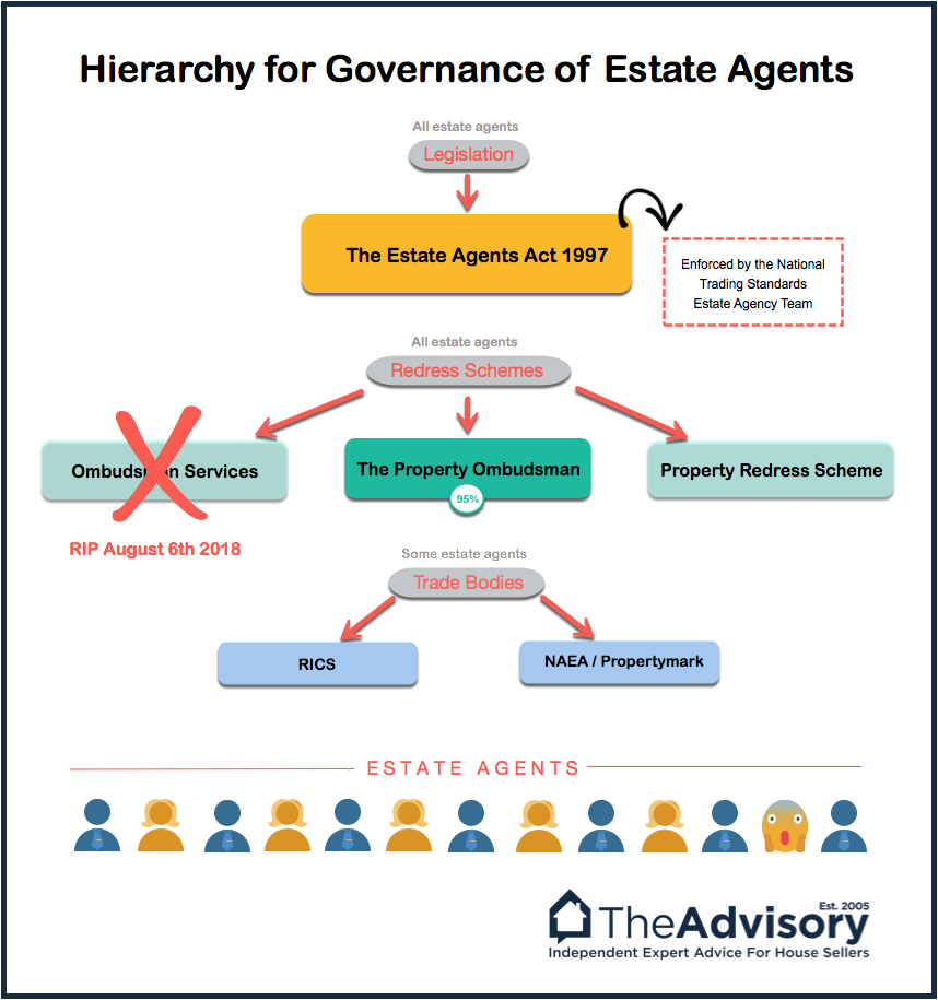 Estate Agents: Everything Sellers Should Know | TheAdvisory