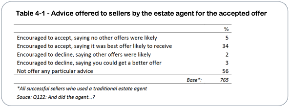 Estate agent negotiation