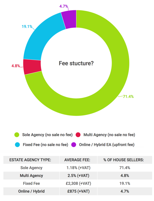 Popularity of different fee structures in the UK