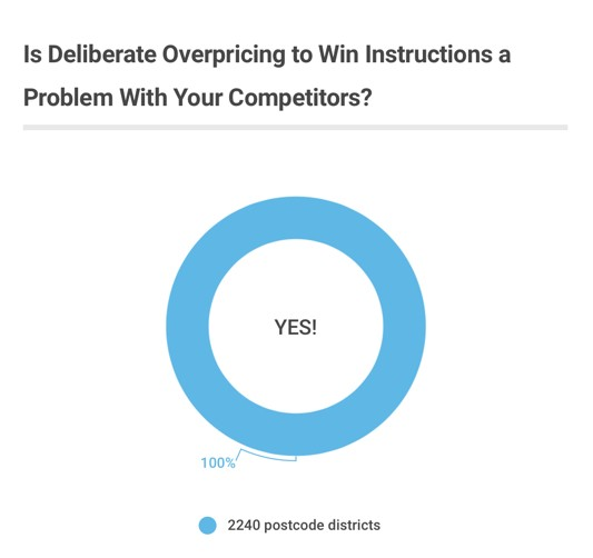 Is Deliberate Overpricing A Problem Survey