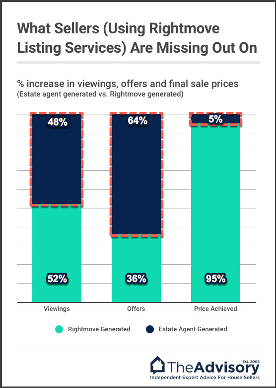 Estate-agent-gets-you-higher-sale-price