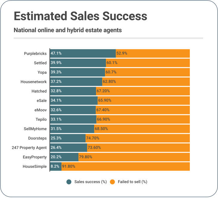 Online estate agent sales success estimates