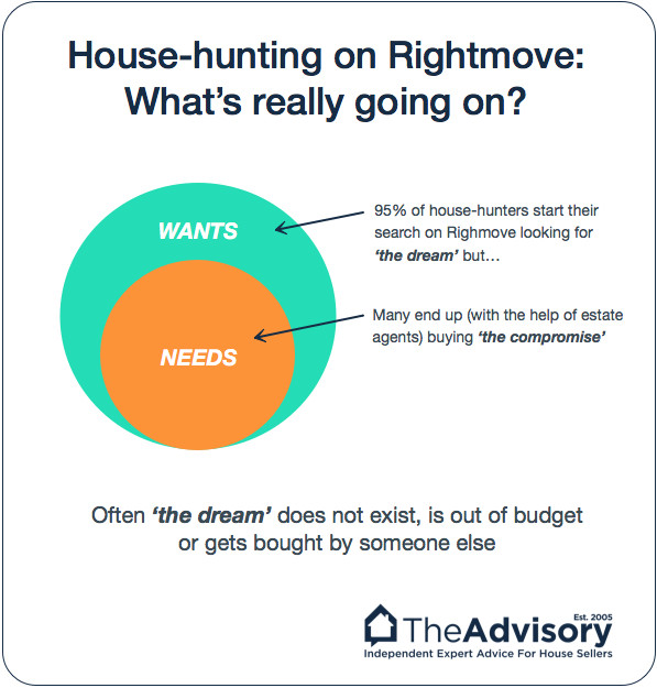 Rightmove And How Buyers Search