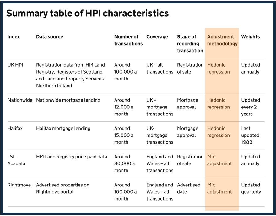 Summary HPI characteristics