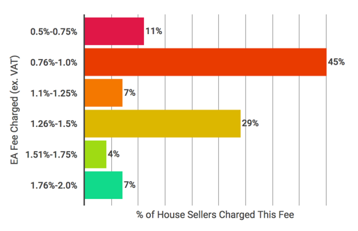 Variation-estate-agent-fees-mini