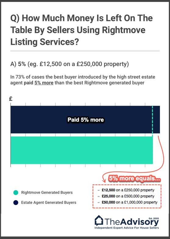 Online Estate Agents vs  High Street (the RESULTS) - TheAdvisory