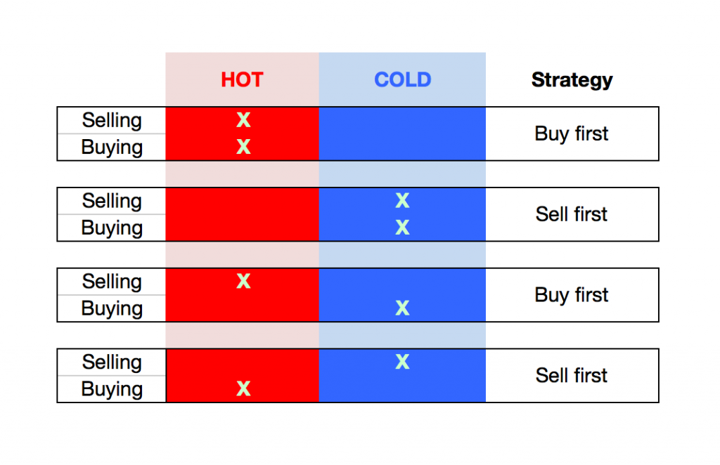 Buy first or sell first strategy cheatsheet
