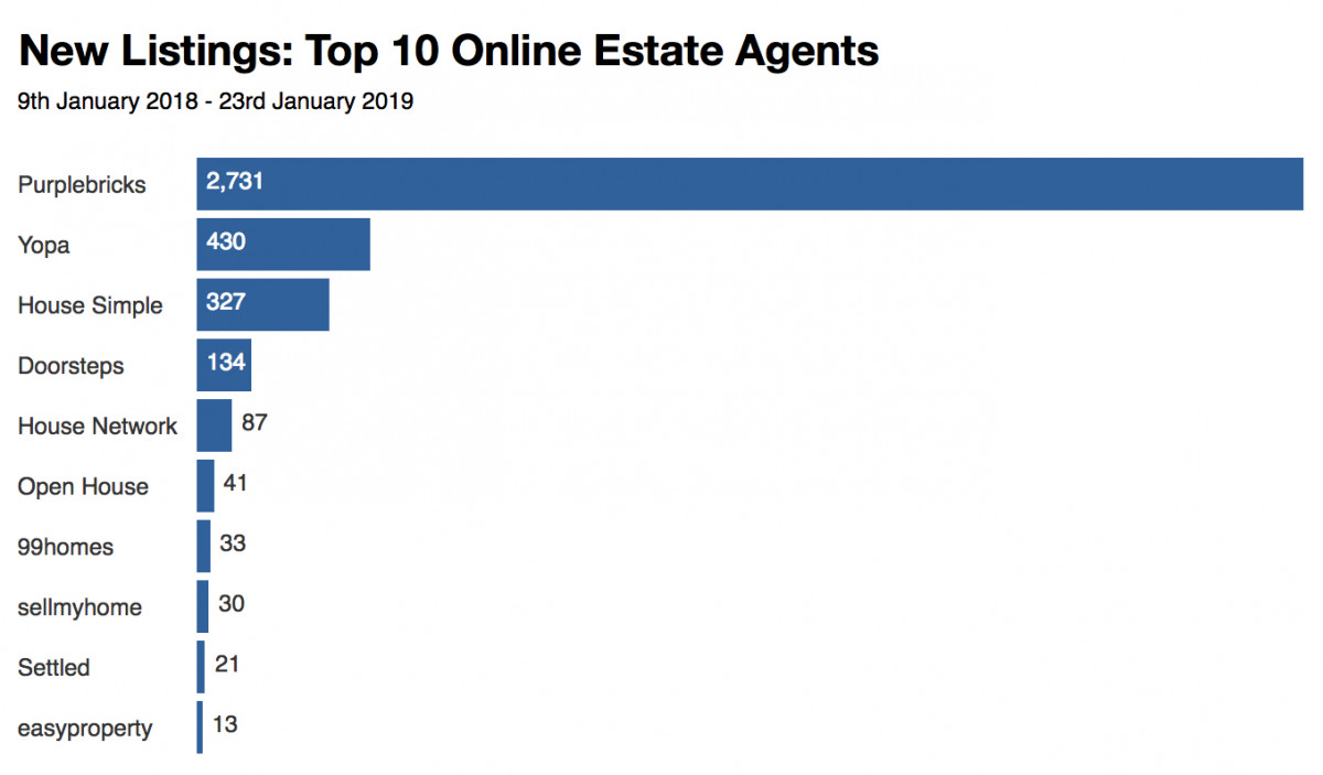 Online estate agents: New listings last 14 days