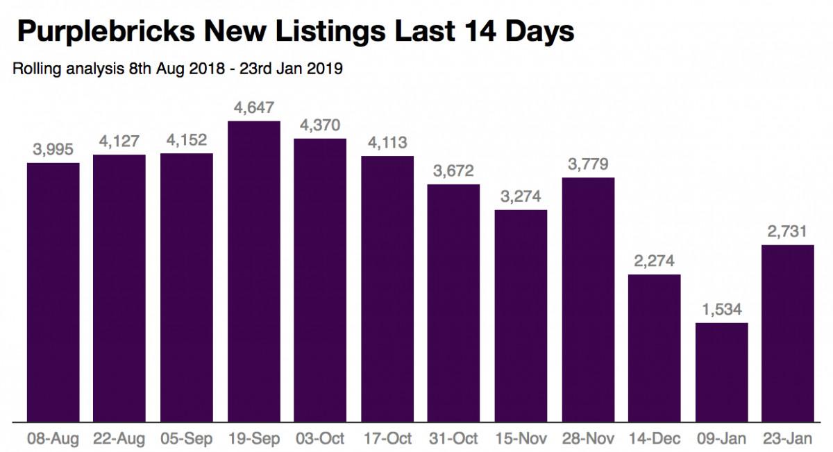 Purplebricks: Review of new listings last 14 days