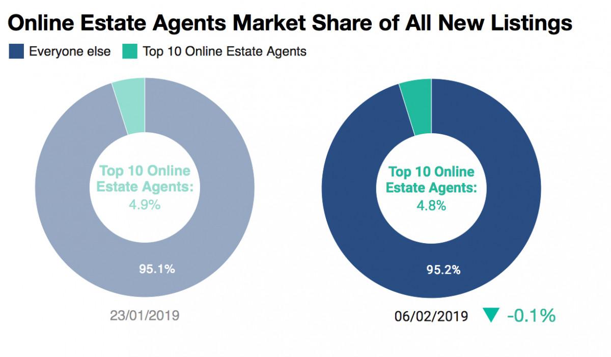 Online estate agent market share 2019