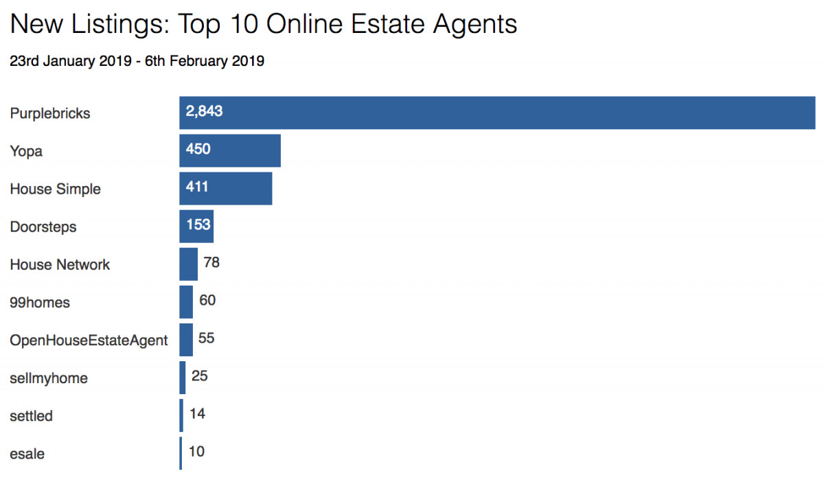 How are the best online estate agents