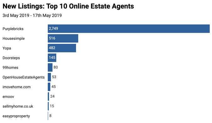 Top 10 Online Estate Agents