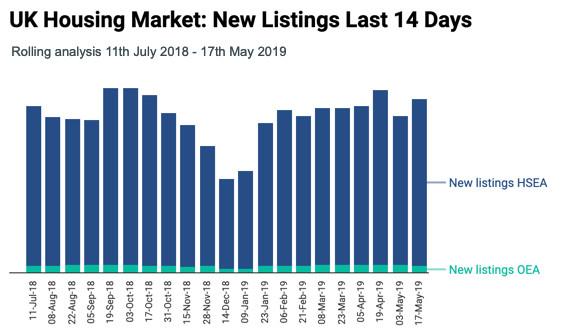 Online Estate Agent Market Share