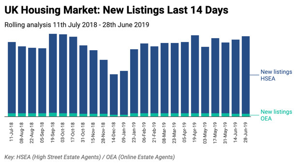 UK House Sale Market