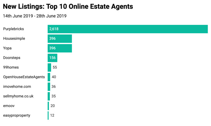 Top 10 online estate agents