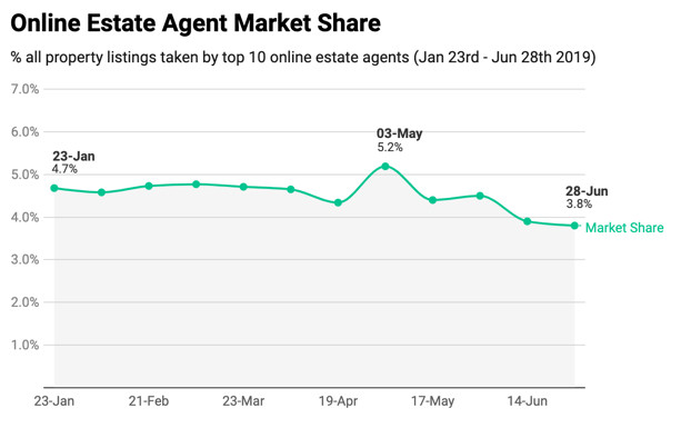 market share of online estate agency sector