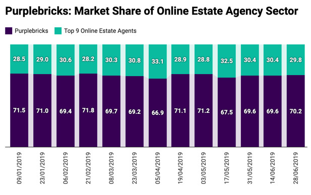 Purplebricks market share