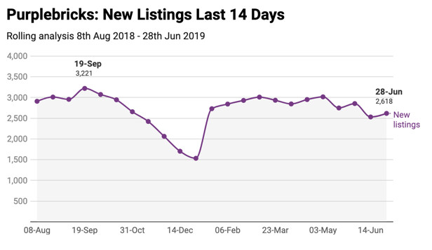 Review of Purplebricks new lisiting numbers
